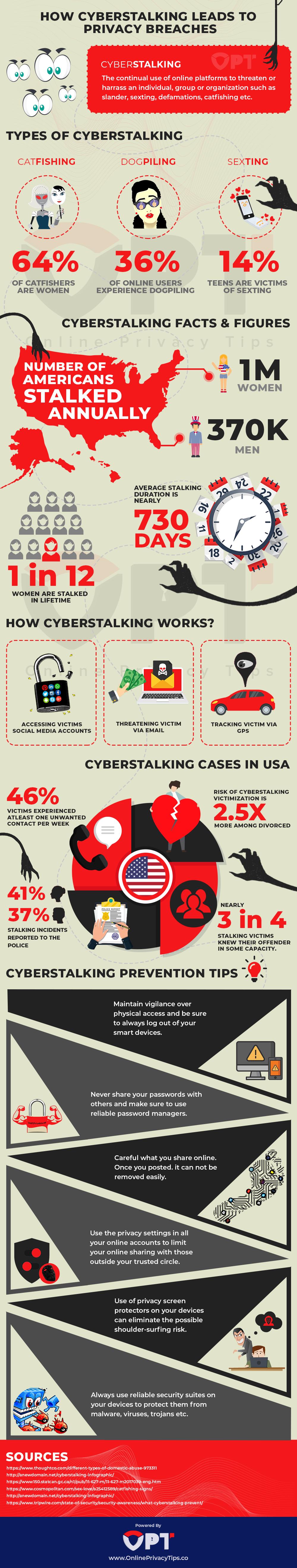 Cyberstalking-Infograph